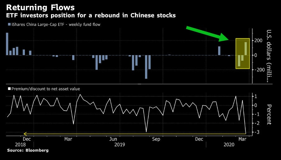 Rebound into Chinese Stocks