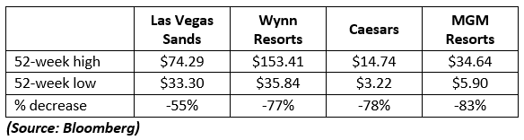 winning stocks in resorts