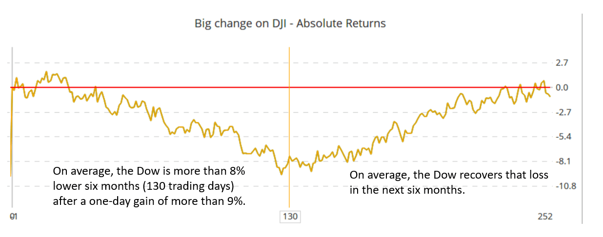 The Dow posted its biggest one-day point gain in history last week, and that's bearish.