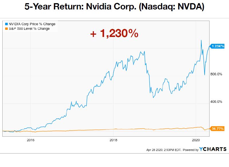 Nvidia Corp. 5-Year Price Returns