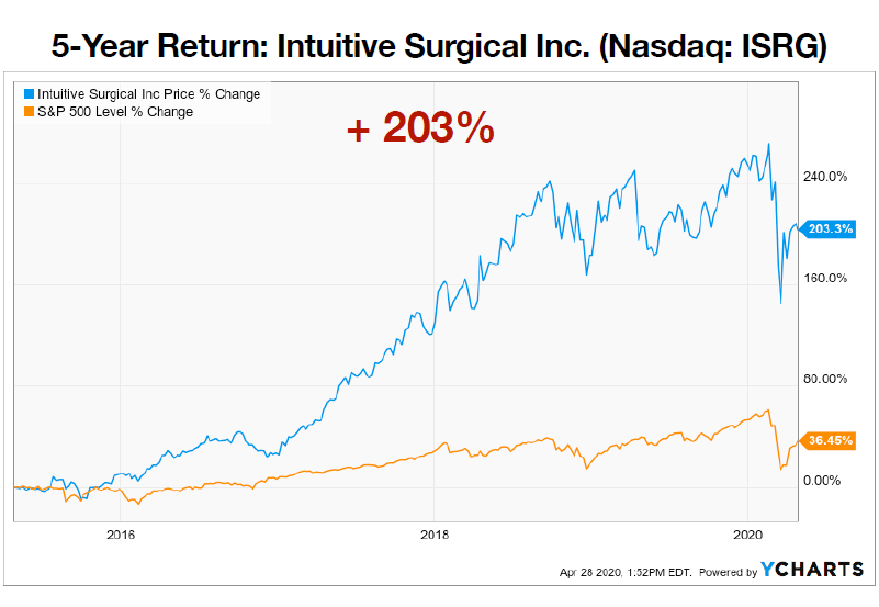 intuitive surgical in price chart
