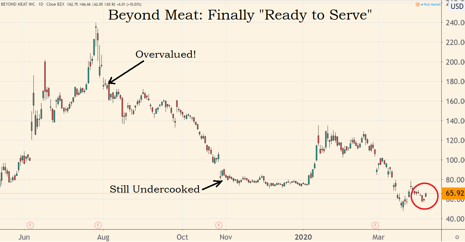 It's funny how Wall Street analysts hate a stock when it finally sinks to a reasonable price. But that's where we find ourselves with Beyond Meat these days.