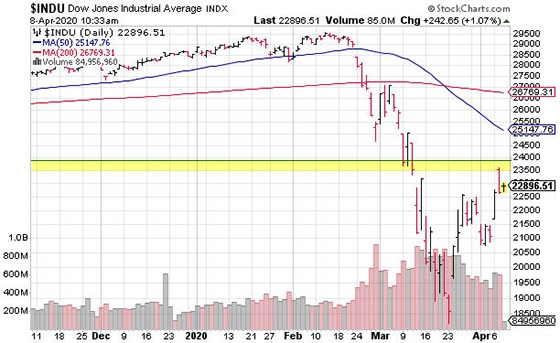 Do you see that yellow-shaded area in the chart? That area marks a 50% retracement of the Dow's February 12 high and its March 23 low. In other words, the Dow just regained about 50% of what it lost from its February high.