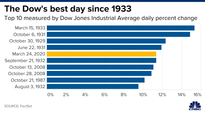 Best Days in the Dow since 1933
