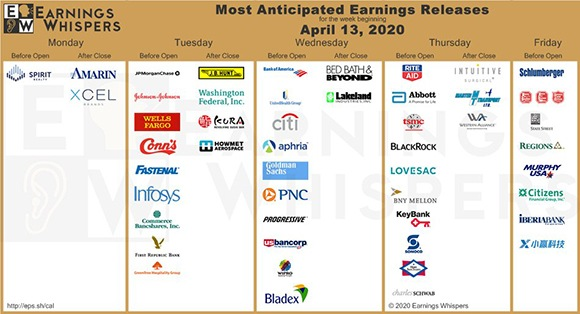 Most anticipated earnings for the week of April 13, per Earningswhispers.com