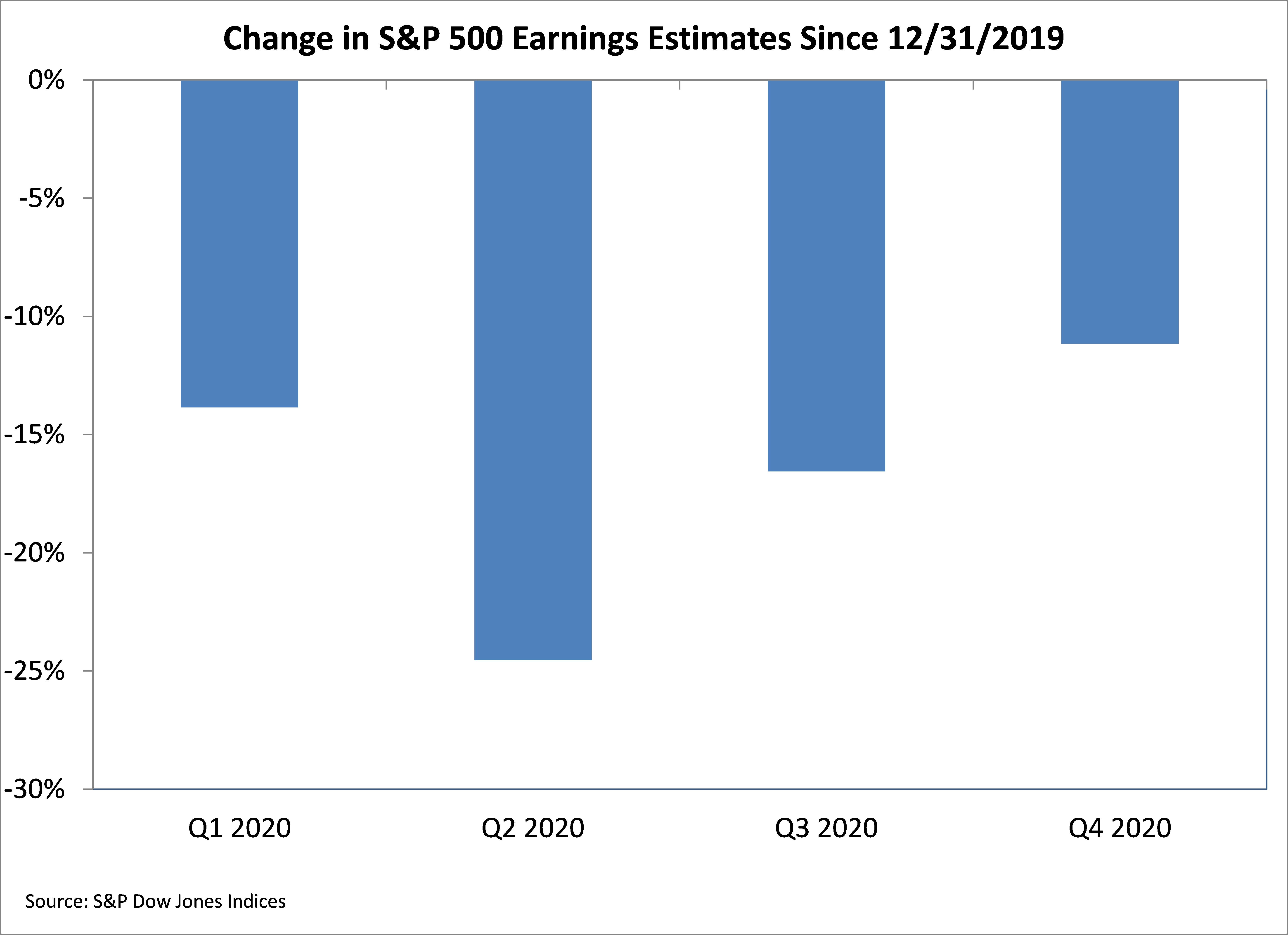 change in S&P500 earnings since dec 2019