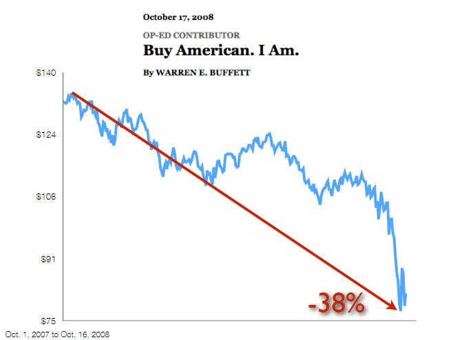 Warren Buffet Buy American I Am