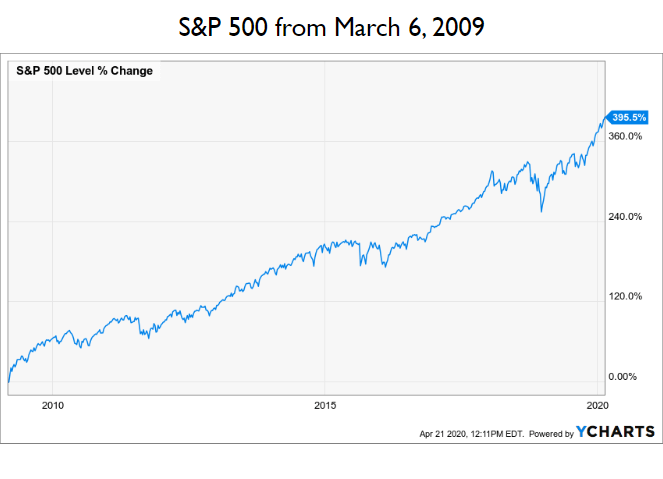 sp500 level change from march 2009