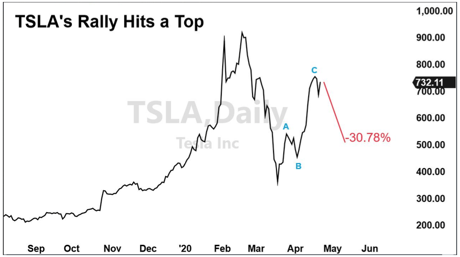 Tesla Rally Chart