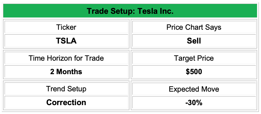 Tesla Trade Setup