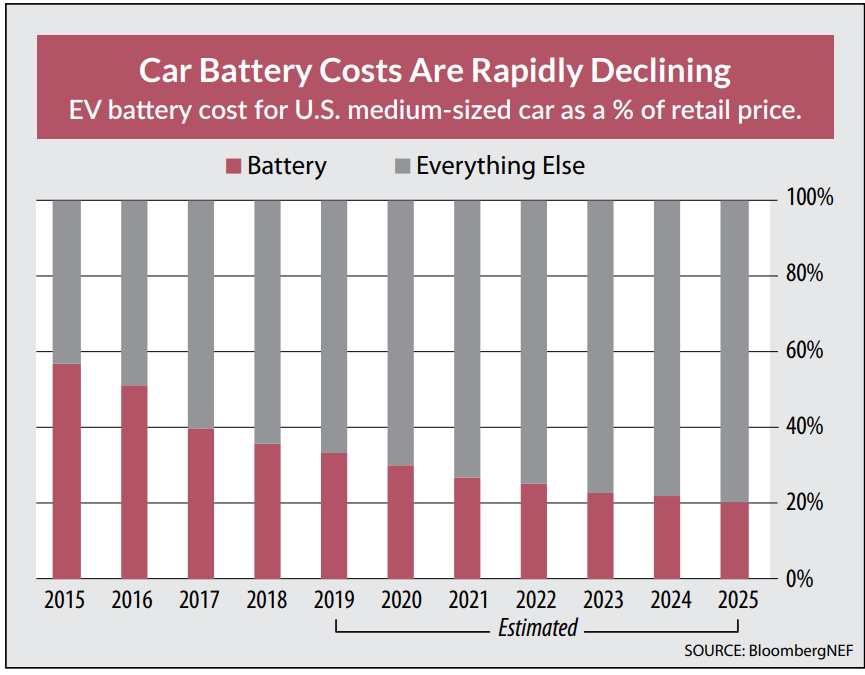 In the next decade, there will be a huge shift away from oil as electric vehicles cause a massive disruption in the energy markets…