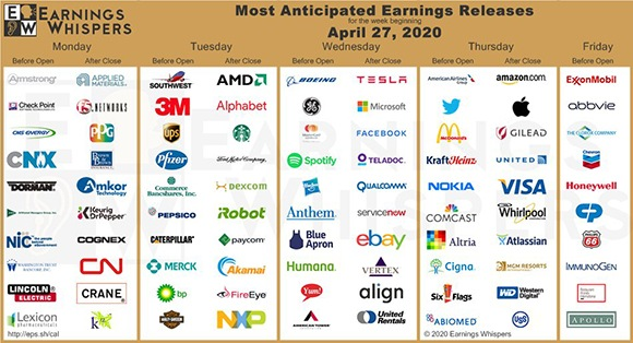 EarningsWhisper.com's most anticipated earnings of the week.