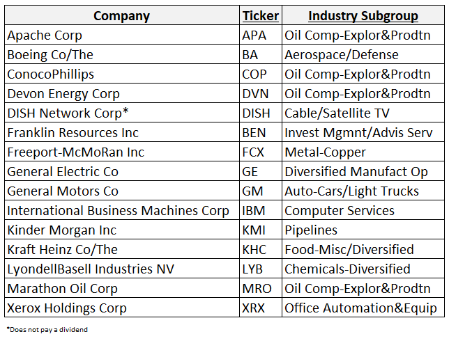 15 Companies that slashed dividends