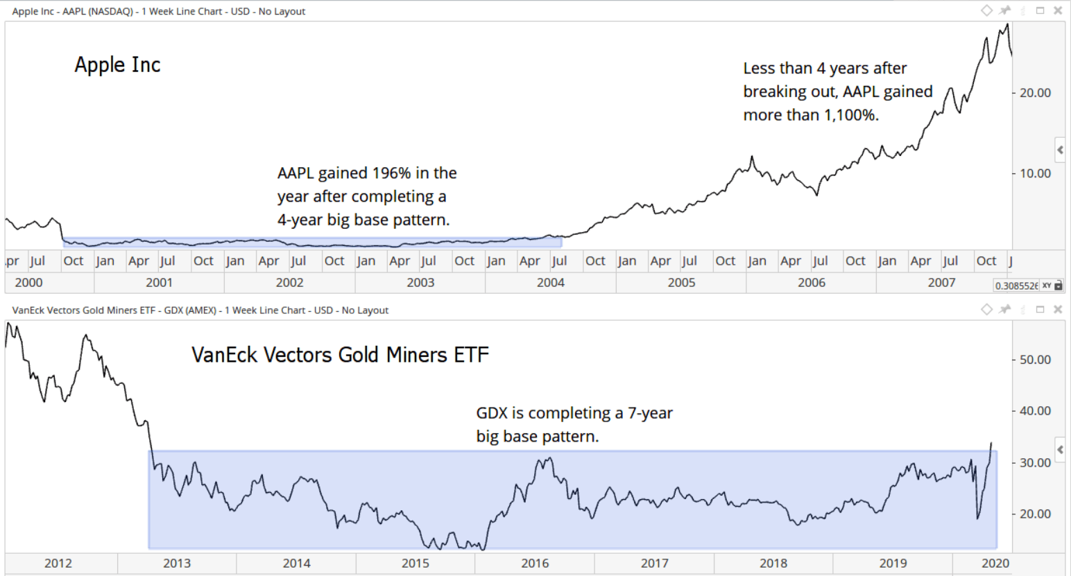 This signal comes after many investors lost interest in gold mining stocks as gold prices moved sideways. The breakout is an indicator that interest in gold is picking up.