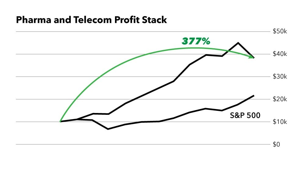Pharma and telecom profit slack