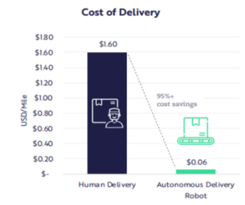 Autonomous delivery will change the dynamic of the food industry, as well as boost U.S. productivity and quality of life over the coming decade.