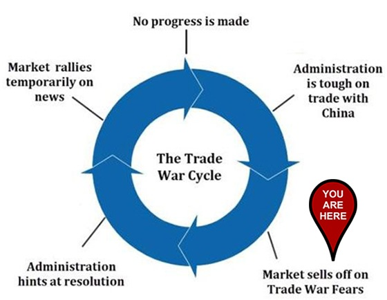 Great Stuff Trade War Cycle chart for May 5, 2020