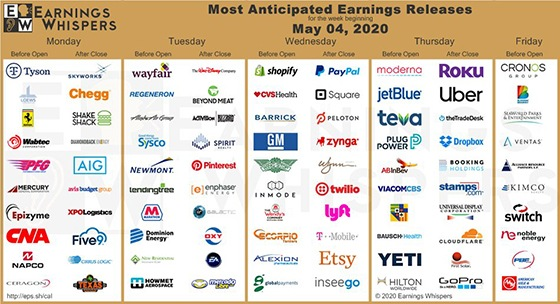 Great Stuff Chart of the Week: Earnings Whispers Week of May 4, 2020