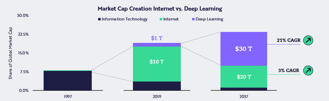 We've witnessed an incredible amount of change with the growth of the internet. But that's nothing compared to what we'll see from a new technology called deep learning.
