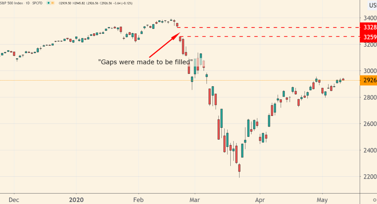 I've seen the rising levels of disbelief and skepticism in the current market rally. But I think it will keep going for longer than many expect.