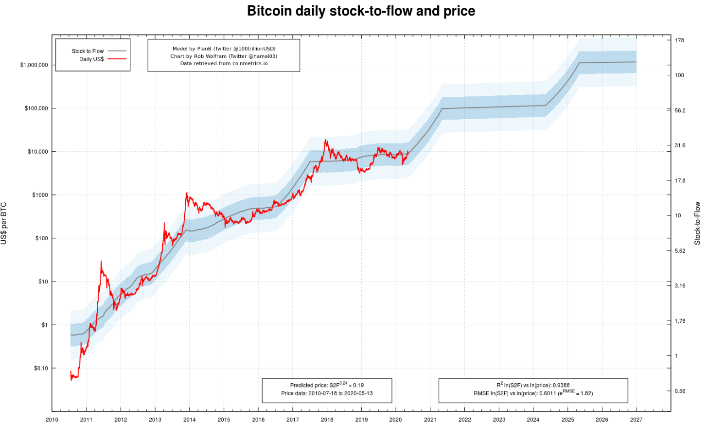 When you look at one chart, you can see bitcoin is behaving just as expected. And that there are more climbs to come…