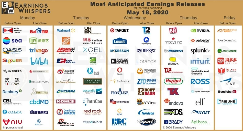 Earnings Whispers' most anticipated earnings of the week.
