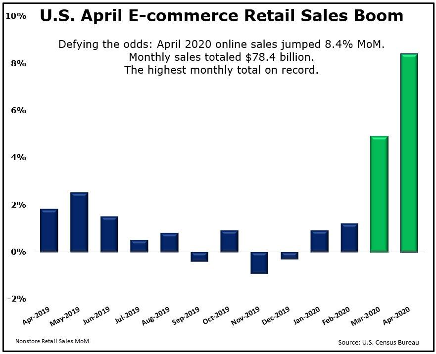 April Retail Sales 2020