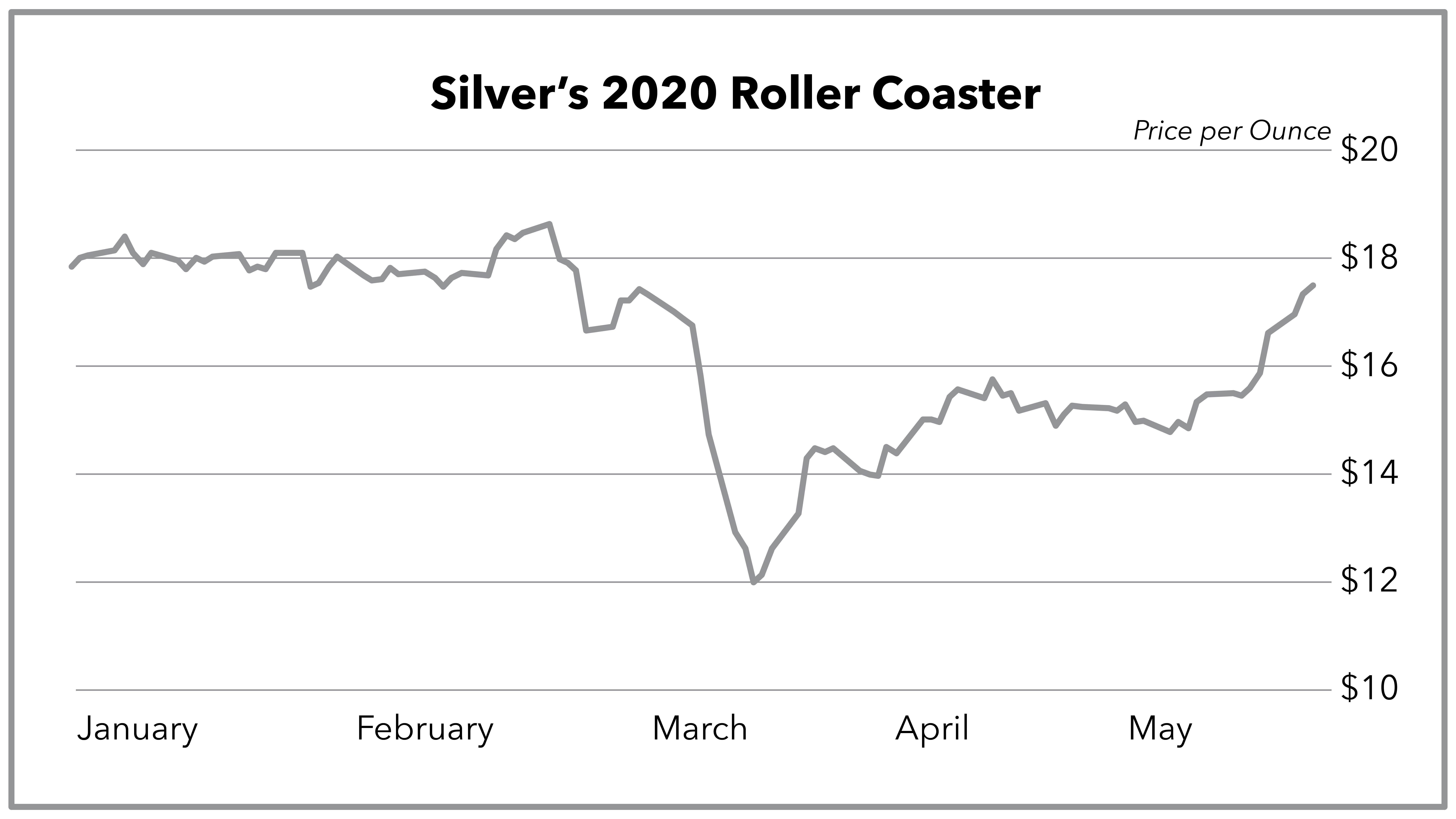 Chart showing silver's fall and then rise
