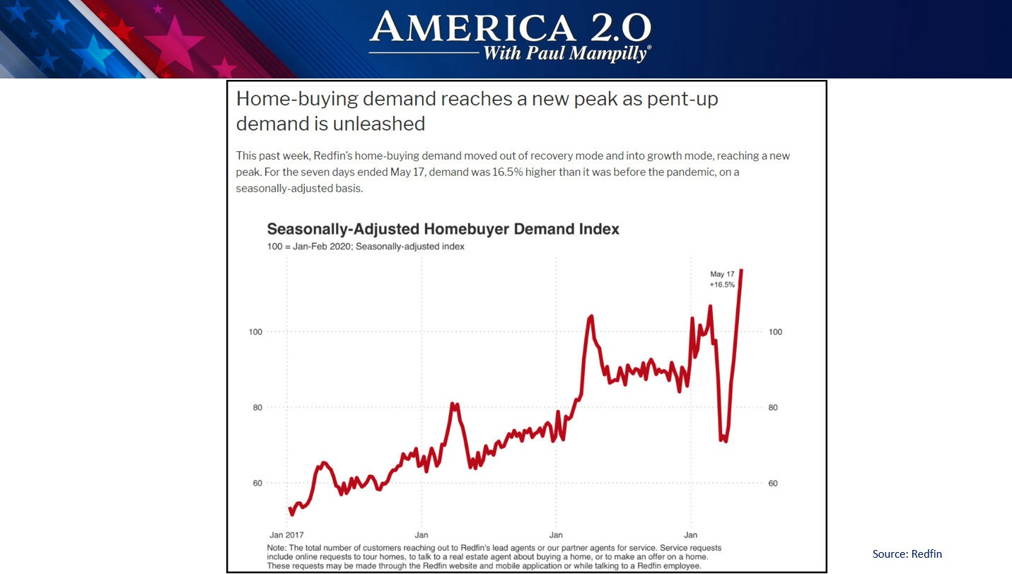 Homebuyer Demand Index mAY
