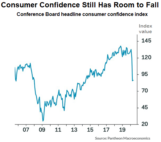Chart showing consumer confidence hitting a bottom in 2009 and rising to 2020, then a steep fall recently. The line is still sitting above the 2009 lows, though.