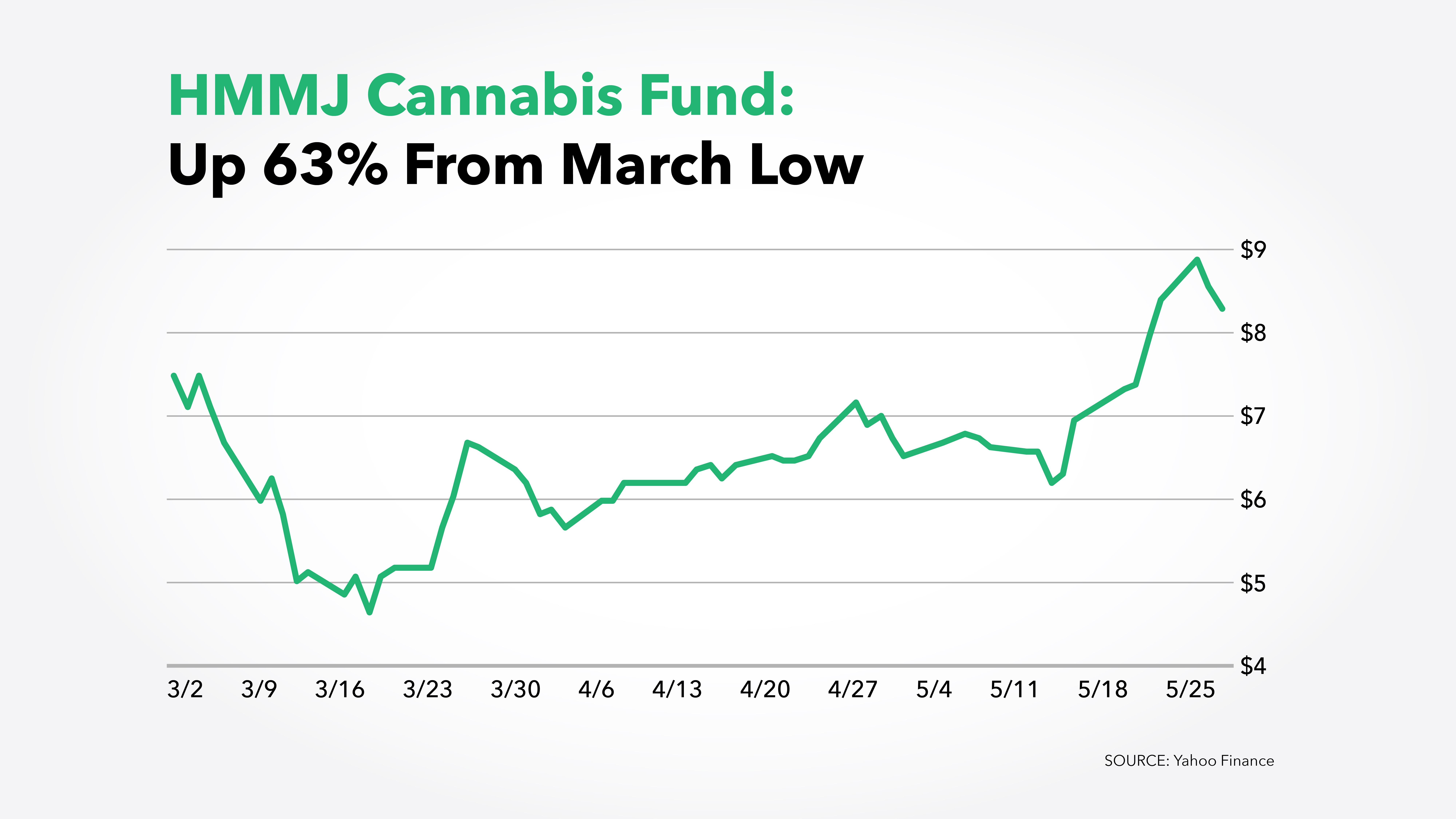 Chart of HMMJ Cannabis Fund showing the stock price is up 63% from its March low price