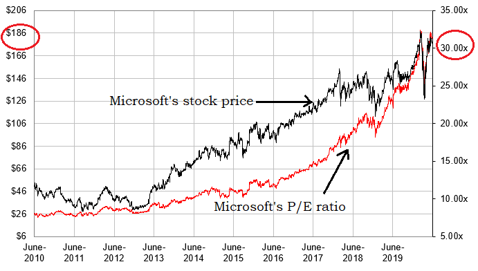 Last time Microsoft was this popular was back in 1999 and early 2000. You know what happened next.