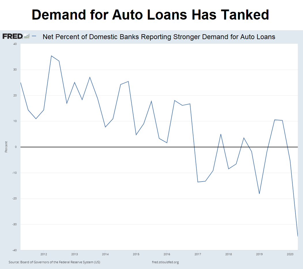Chart showing that the number of banks showing strong demand for auto loans has tanked in the past few months.