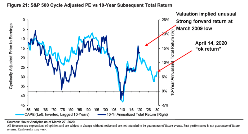 Investors should expect average returns of about 6% a year over the next decade. This news is a recipe for disaster for investors hoping to retire one day.
