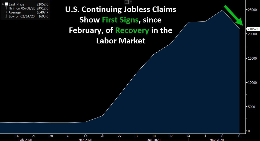 U.S. Continuing Jobless Claims - June 2020