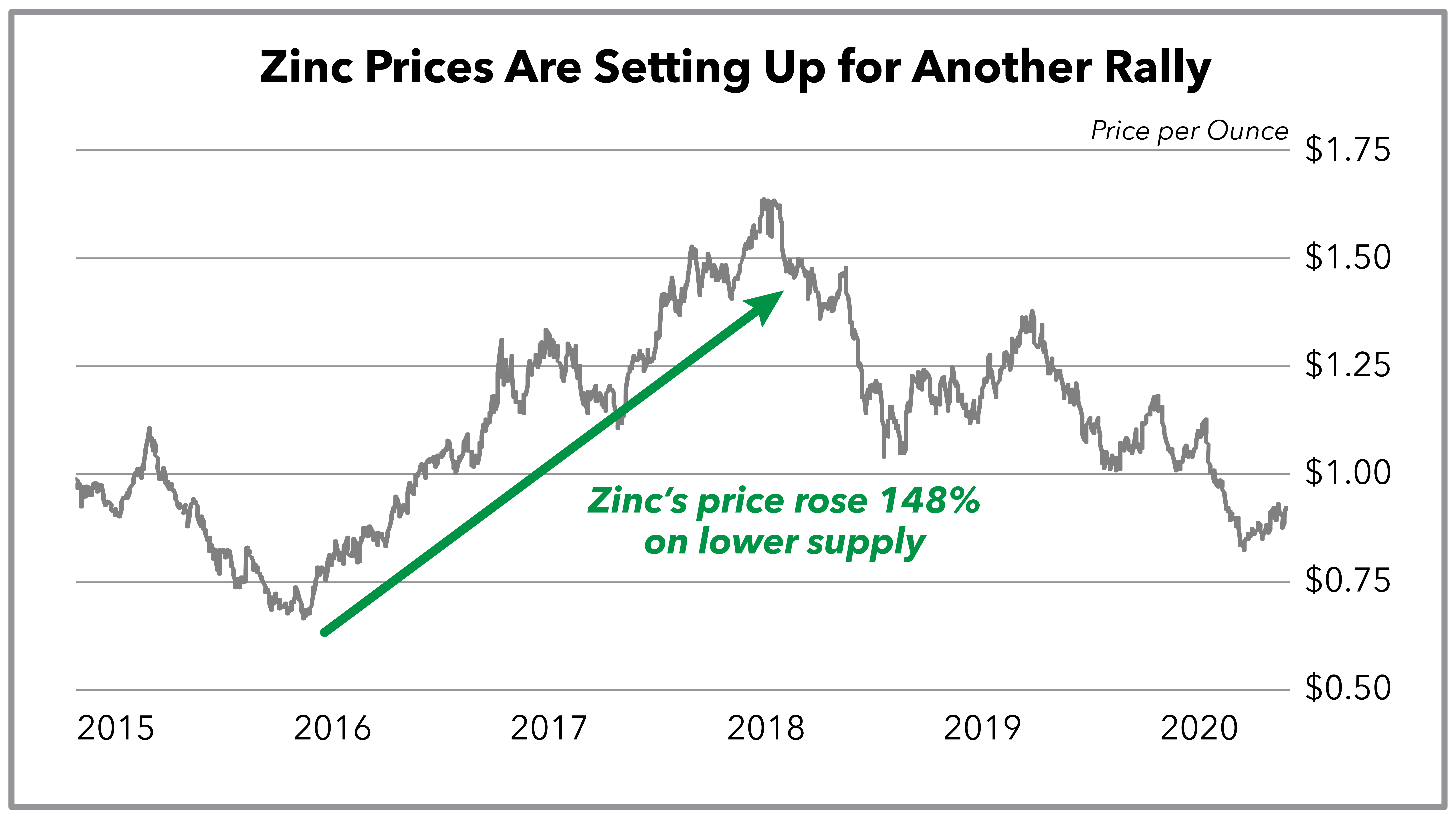 Chart showing that zinc rose 148% from its low in 2015 to its high in 2017.