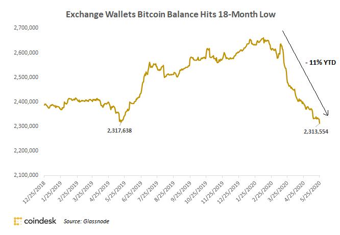 bitcoin exchange fall - june 2020