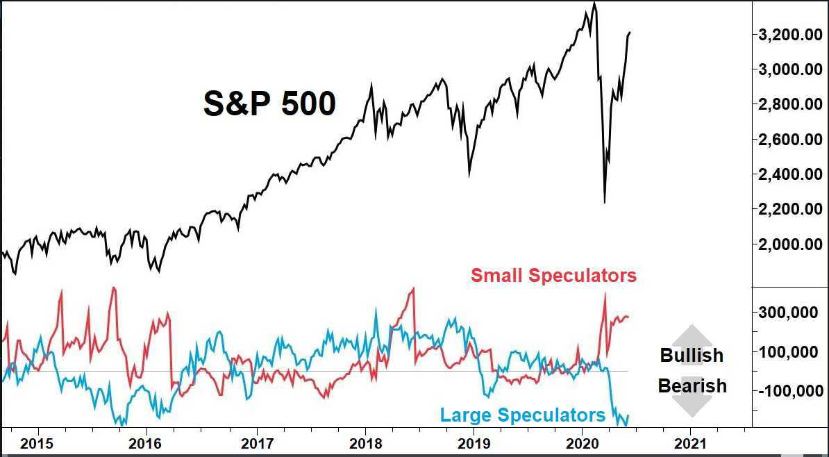 Chart showing the rise of the S&P 500 index futures, and also showing the the commitments of large and small traders. Large traders are bearish, small traders are bullish.
