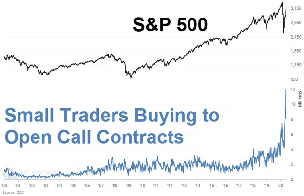 Chart showing the S&P 500 index climbing over the past few weeks, while the number of small traders buying options contracts has skyrocketed.
