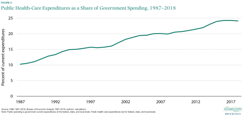 Chart showing that public health care expenditures as a share of government spending have gone steadily up from 1987 to 2018.