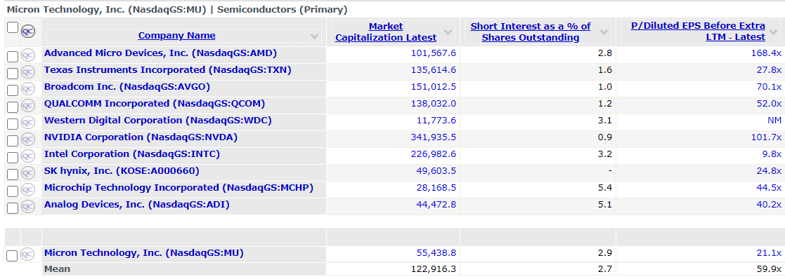 Micron stock competitor analysis
