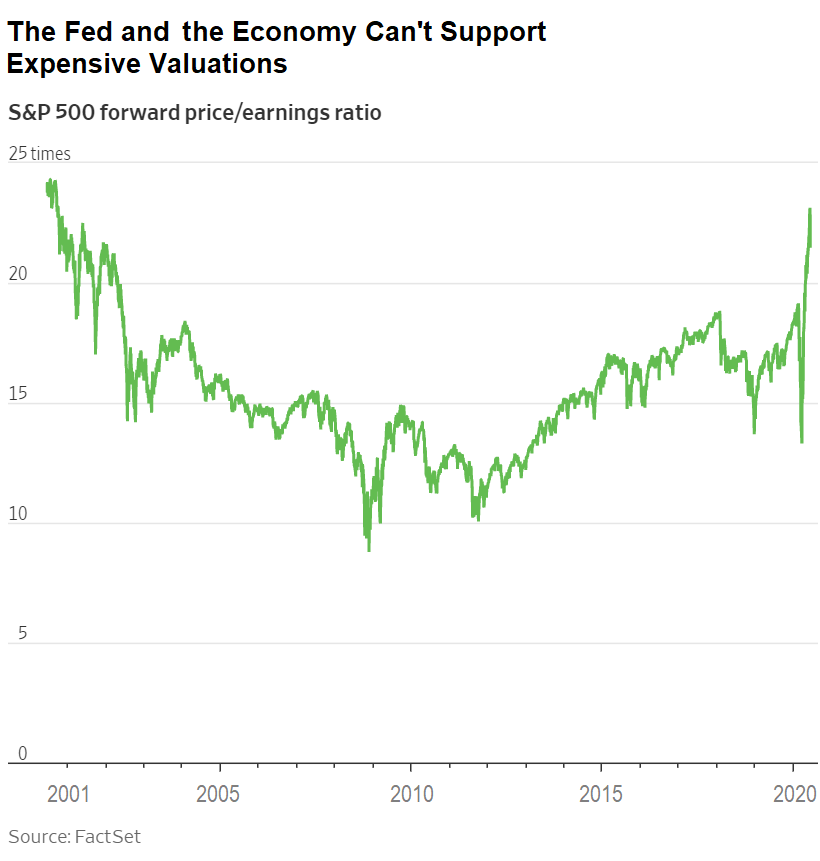Chart showing that the S&P 500 Index is valued very highly.