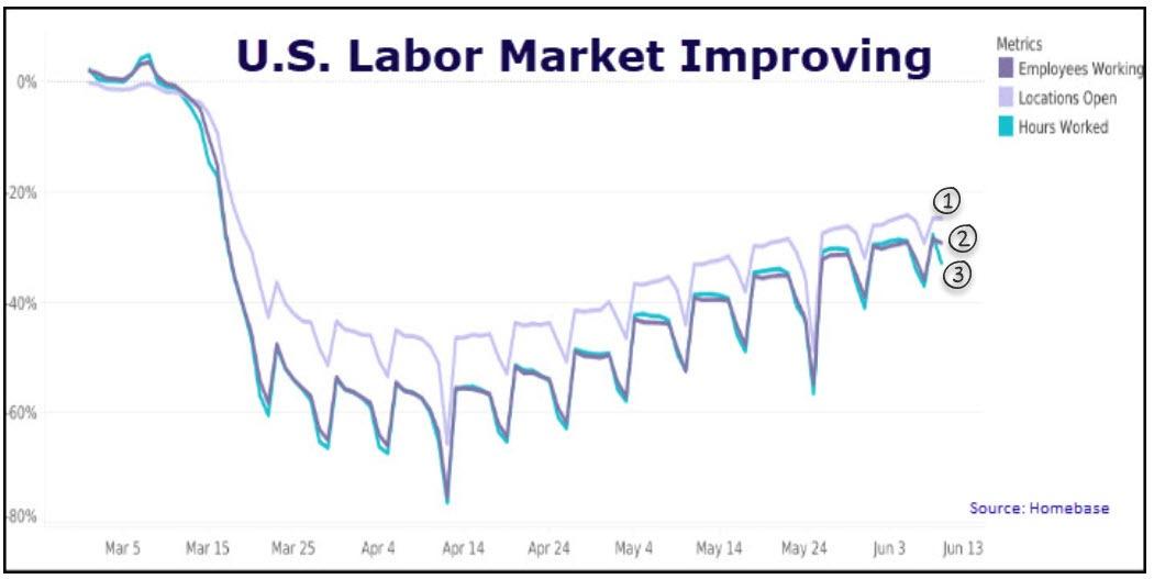 Homebase Improving Labor Mkt Chart June 2020