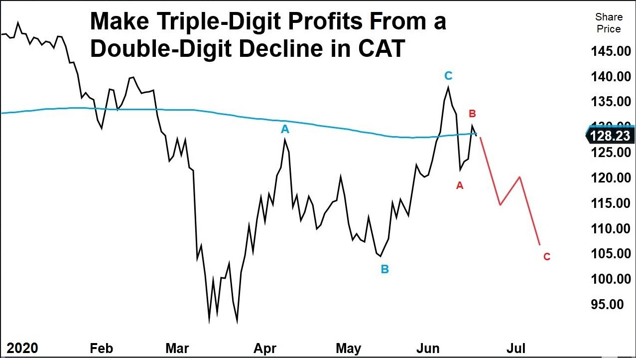 Chart showing the price of CAT stock has had a bumpy ride. Also shows that the stocks 200DMA is close to its recent price. And it shows a projection of the stock falling in the next two months.