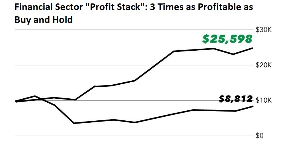 Chart showing that the financial sector profit stack returned over $25K while a buy-and-hold strategy returned just over $8K.