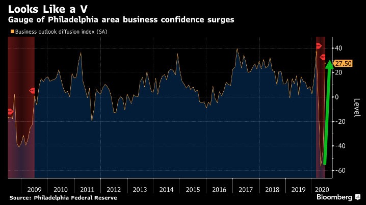 Philadelphia Business Confidence Surges - June 2020