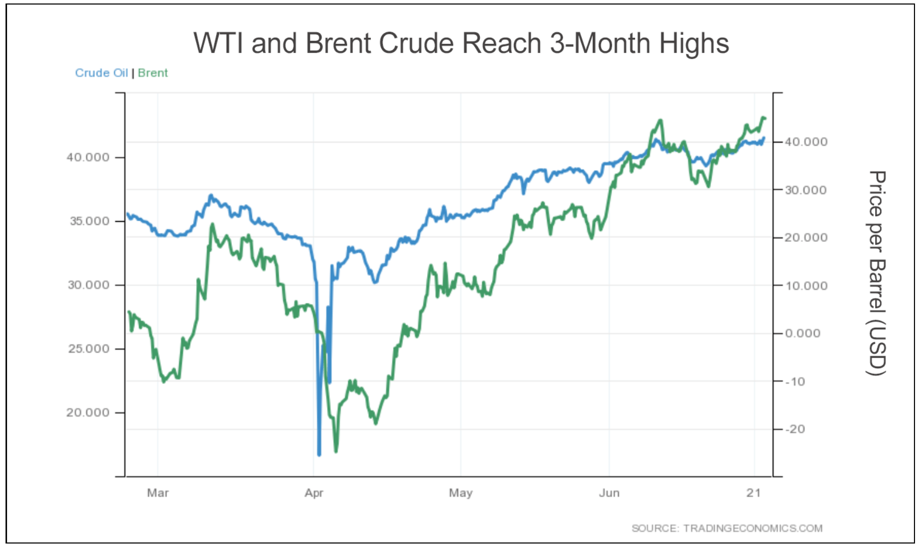 Chart showing that oil prices have shot higher since April.