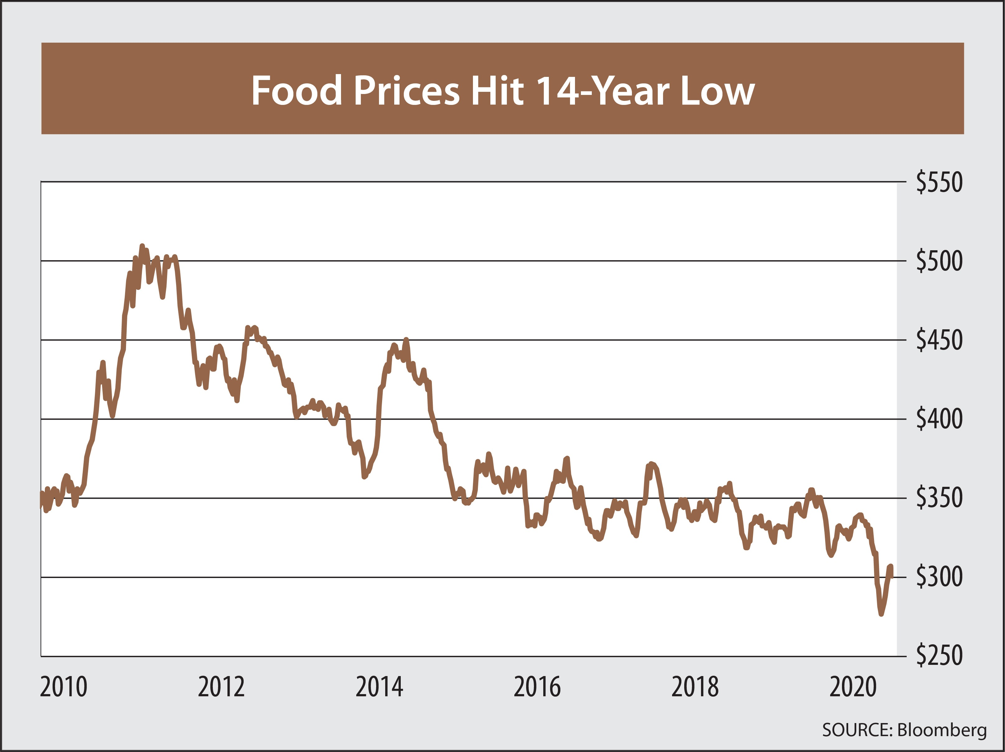 Chart showing that food prices in the U.S. have trended downward since 2011. They've now hit a 14-year low.