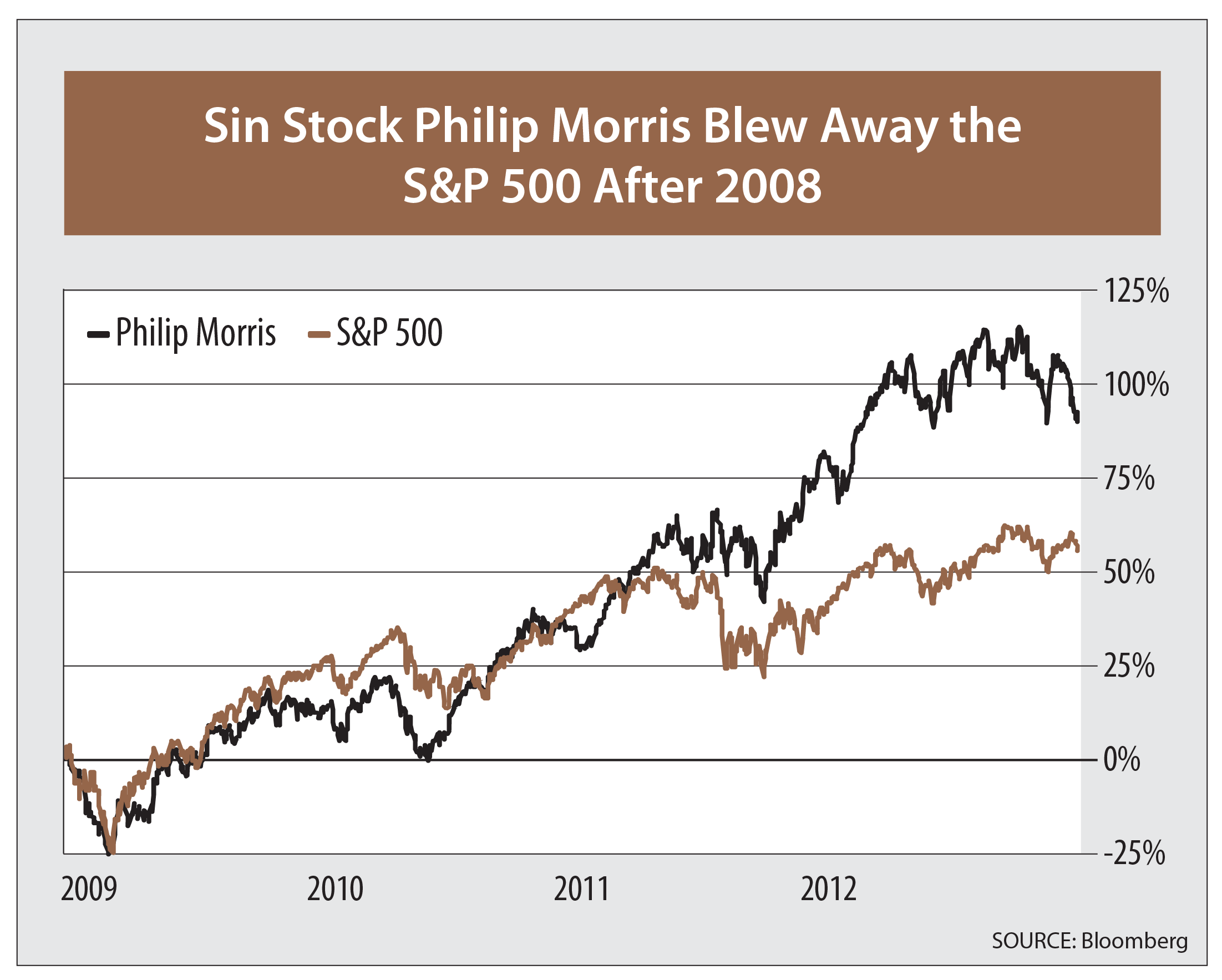 Chart showing the gains of Philip Morris stock compared with the S&P 500 Index from 2008 to 2012. Philip Morris rose more than the S&P 500 Index.