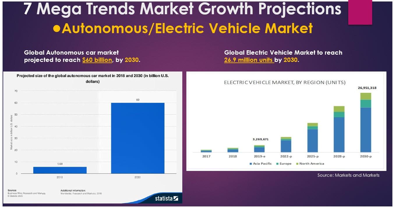 Autonomous & Electric vehicle market growth